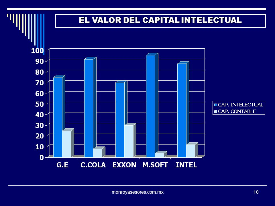 EL VALOR DEL CAPITAL INTELECTUAL
