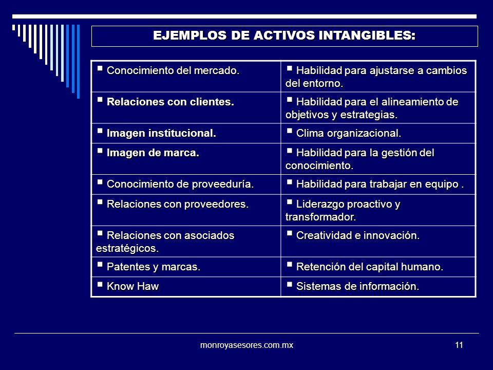 EJEMPLOS DE ACTIVOS INTANGIBLES:
