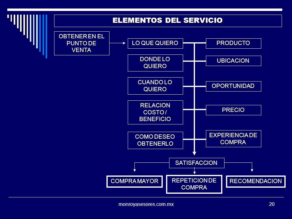 ELEMENTOS DEL SERVICIO