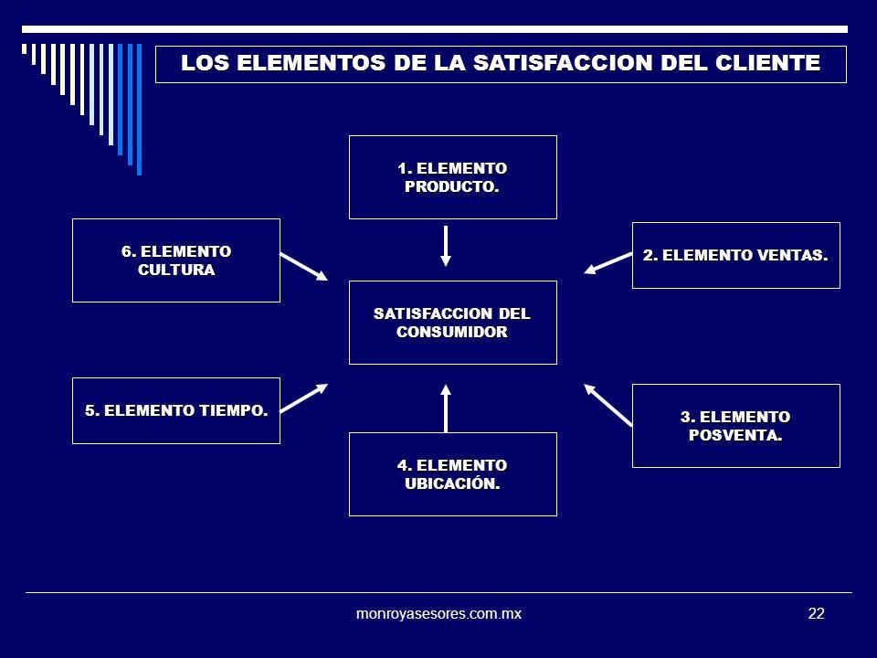 LOS ELEMENTOS DE LA SATISFACCION DEL CLIENTE