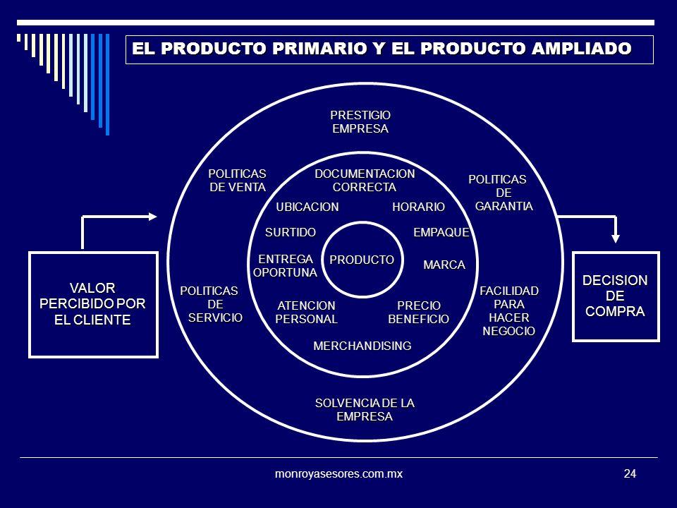 EL PRODUCTO PRIMARIO Y EL PRODUCTO AMPLIADO