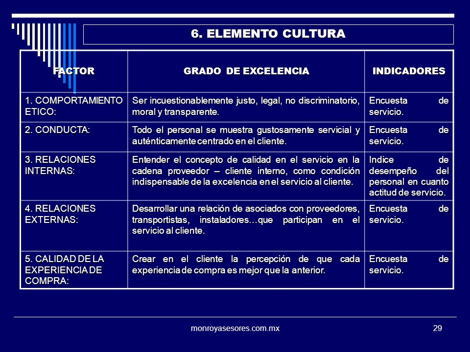 6. ELEMENTO CULTURA FACTOR GRADO DE EXCELENCIA INDICADORES