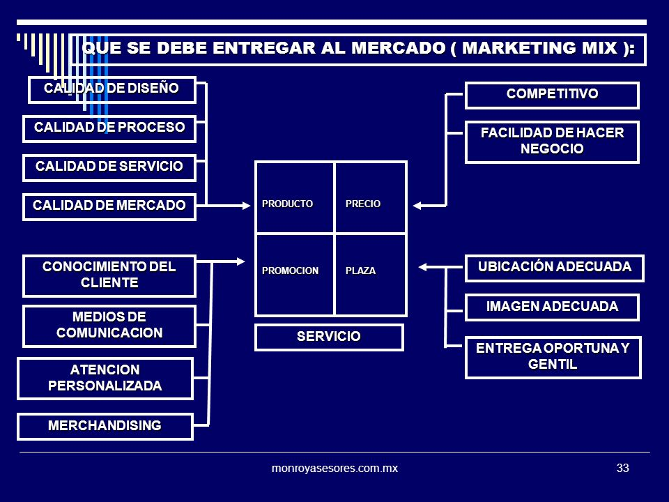 QUE SE DEBE ENTREGAR AL MERCADO ( MARKETING MIX ):