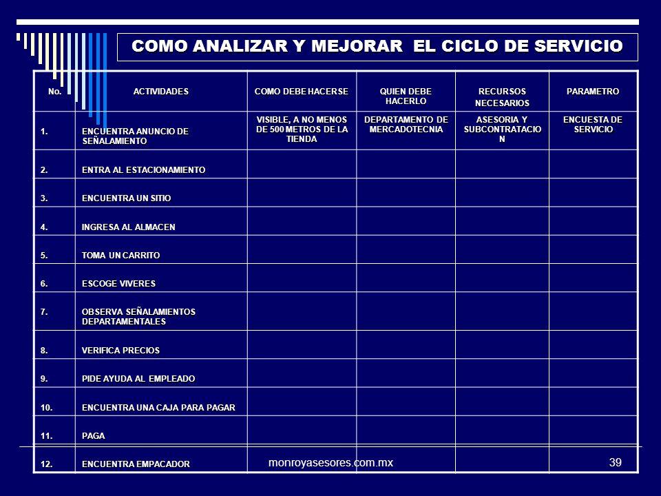 COMO ANALIZAR Y MEJORAR EL CICLO DE SERVICIO