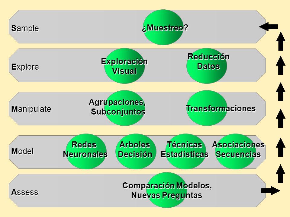 Sample Explore Manipulate Model Assess ¿Muestreo Exploración Visual