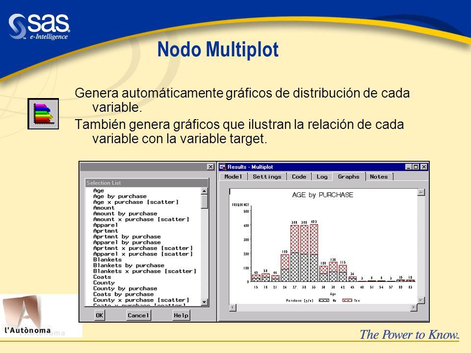 Nodo Multiplot Genera automáticamente gráficos de distribución de cada variable.