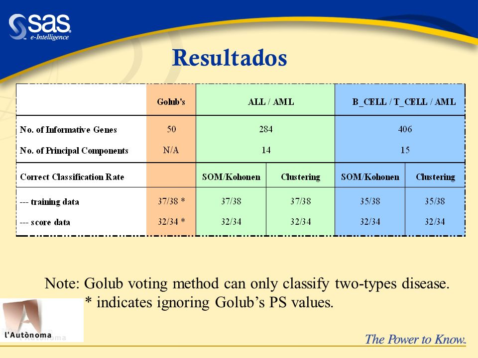 Resultados Note: Golub voting method can only classify two-types disease.