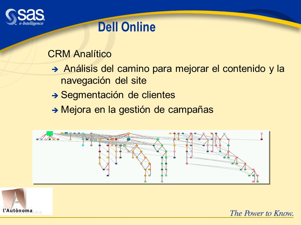 Dell Online CRM Analítico