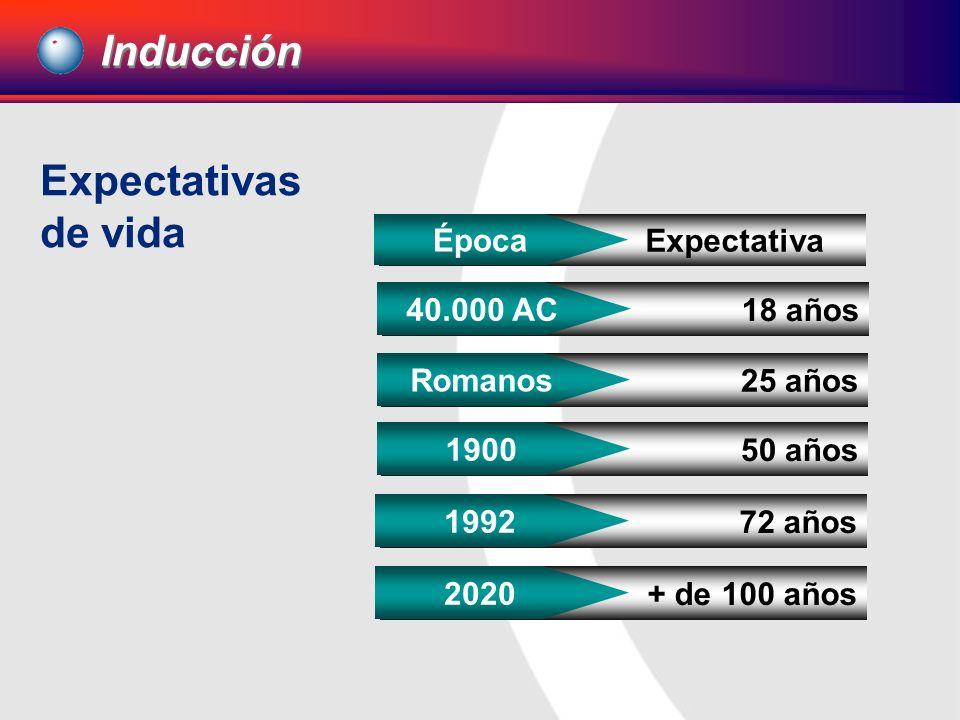 Inducción Expectativas de vida Época Expectativa 40.000 AC 18 años