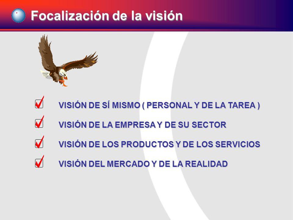 Focalización de la visión