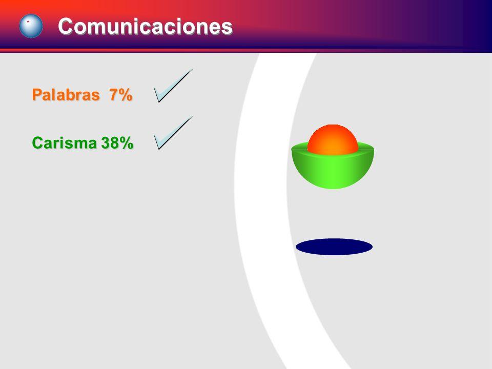 Comunicaciones Palabras 7% Carisma 38%