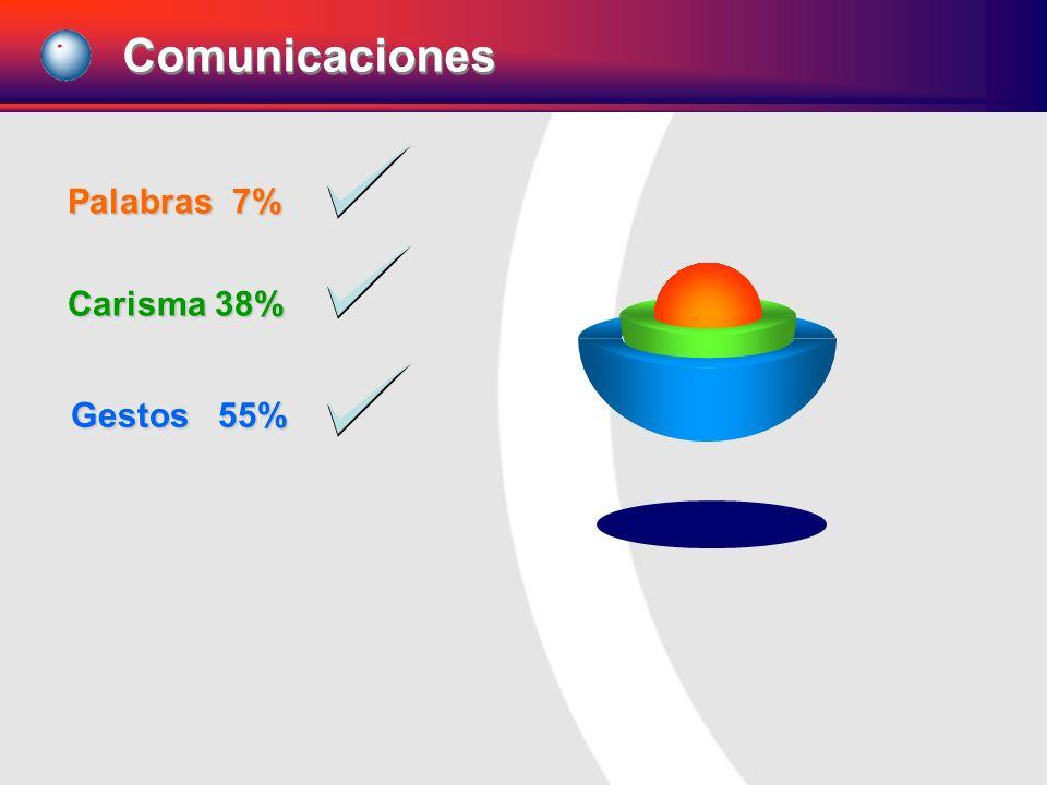 Comunicaciones Palabras 7% Carisma 38% Gestos 55%