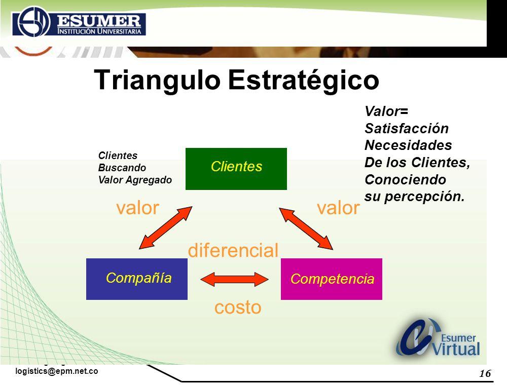 Triangulo Estratégico