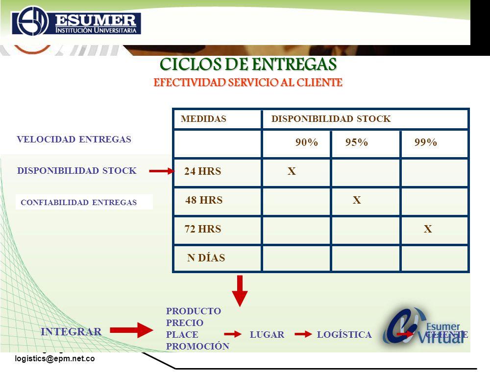 CICLOS DE ENTREGAS EFECTIVIDAD SERVICIO AL CLIENTE