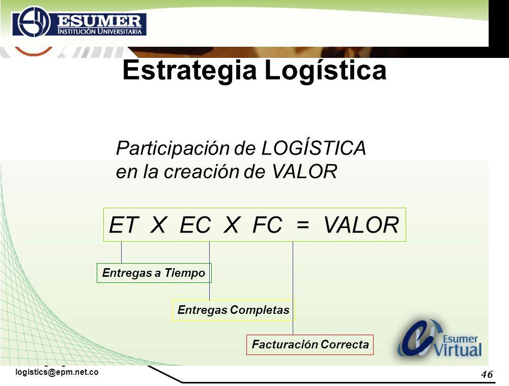 Estrategia Logística ET X EC X FC = VALOR Participación de LOGÍSTICA
