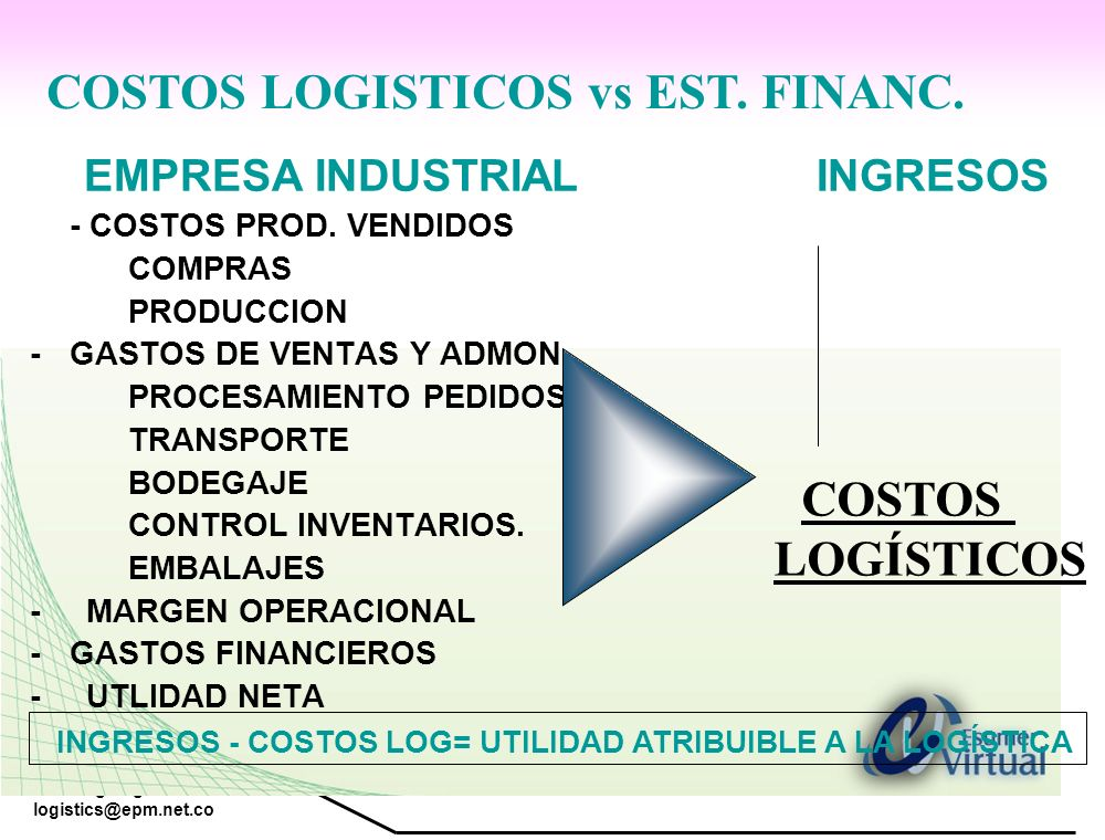 COSTOS LOGISTICOS vs EST. FINANC.
