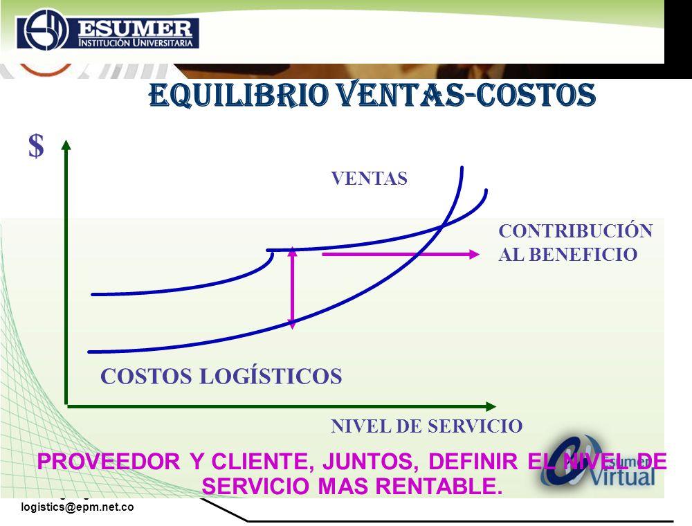 EQUILIBRIO VENTAS-COSTOS