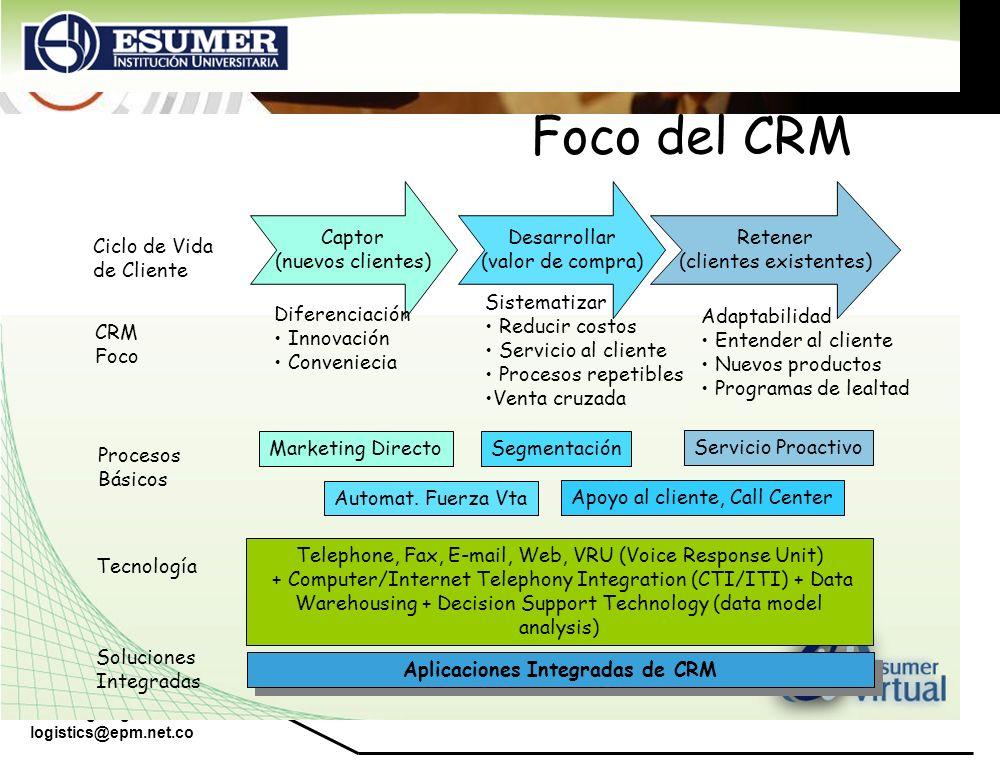 Aplicaciones Integradas de CRM