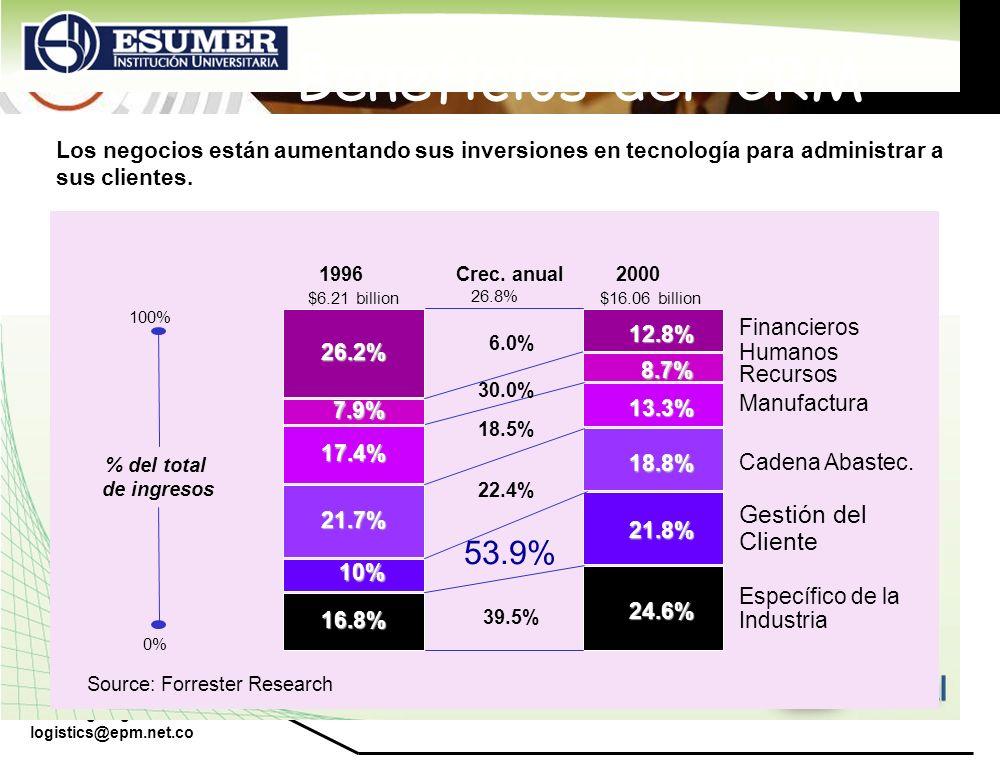 Beneficios del CRM 53.9% Gestión del Cliente