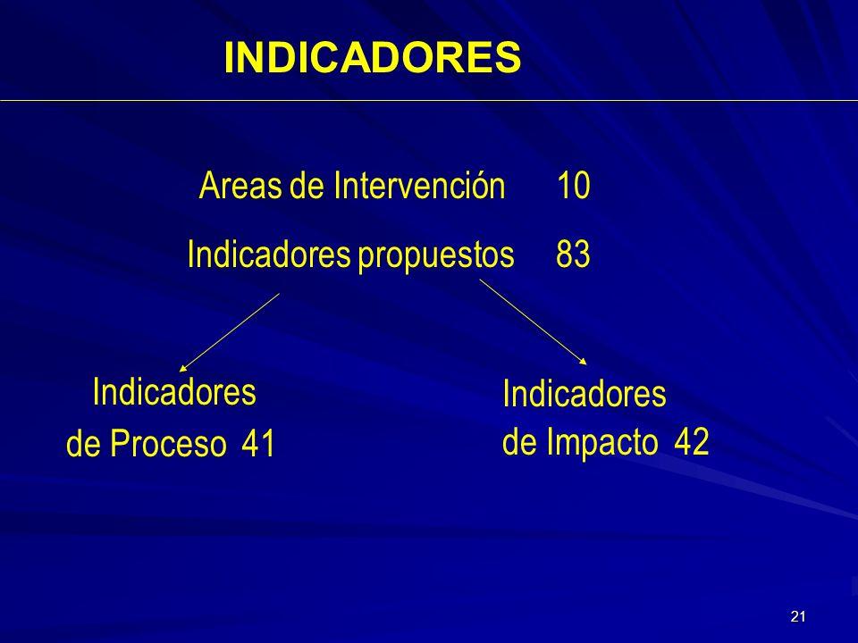 Indicadores propuestos 83