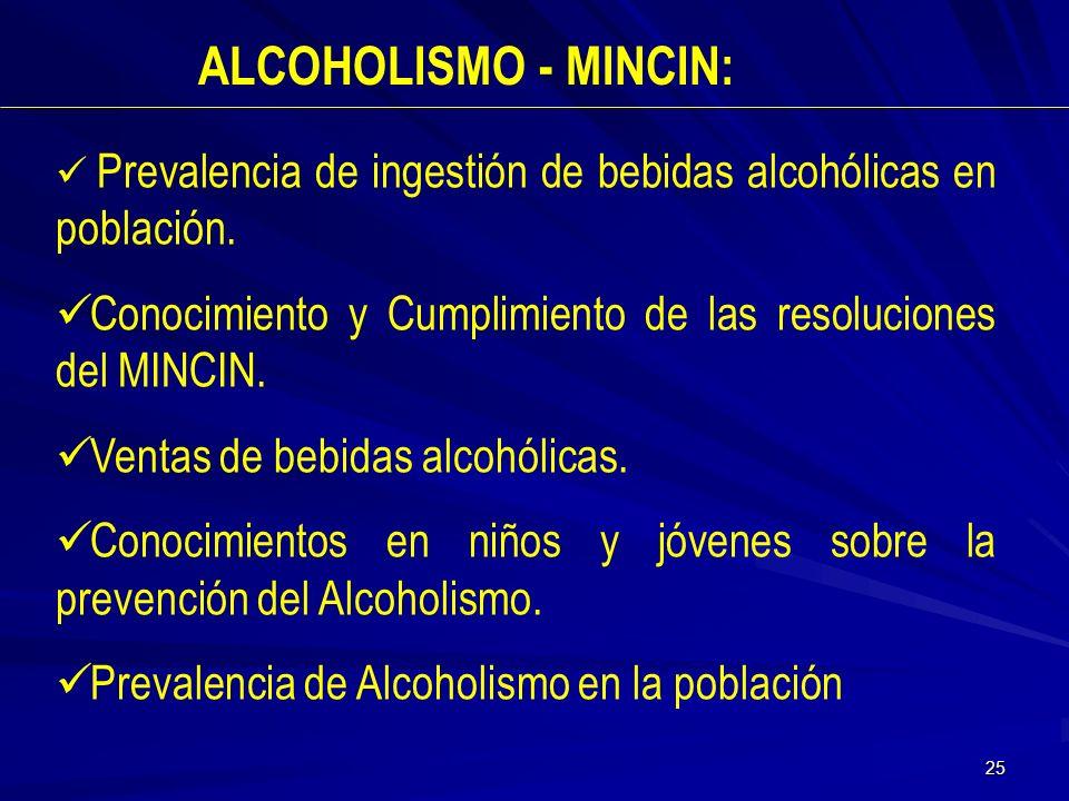 ALCOHOLISMO - MINCIN: Prevalencia de ingestión de bebidas alcohólicas en población. Conocimiento y Cumplimiento de las resoluciones del MINCIN.