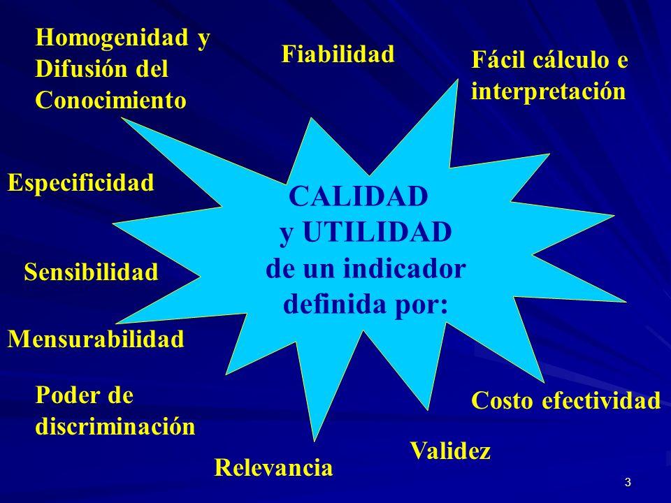 CALIDAD y UTILIDAD de un indicador definida por: