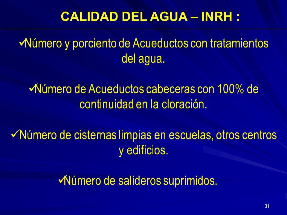 Número y porciento de Acueductos con tratamientos del agua.