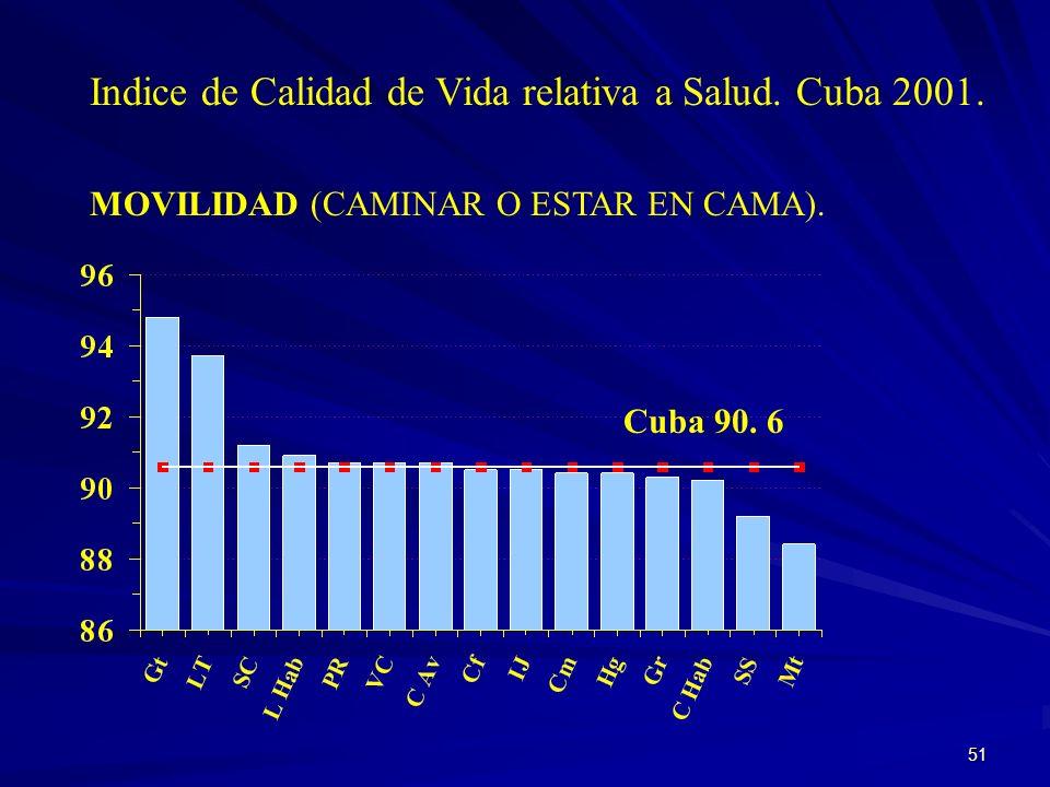 Indice de Calidad de Vida relativa a Salud. Cuba 2001.