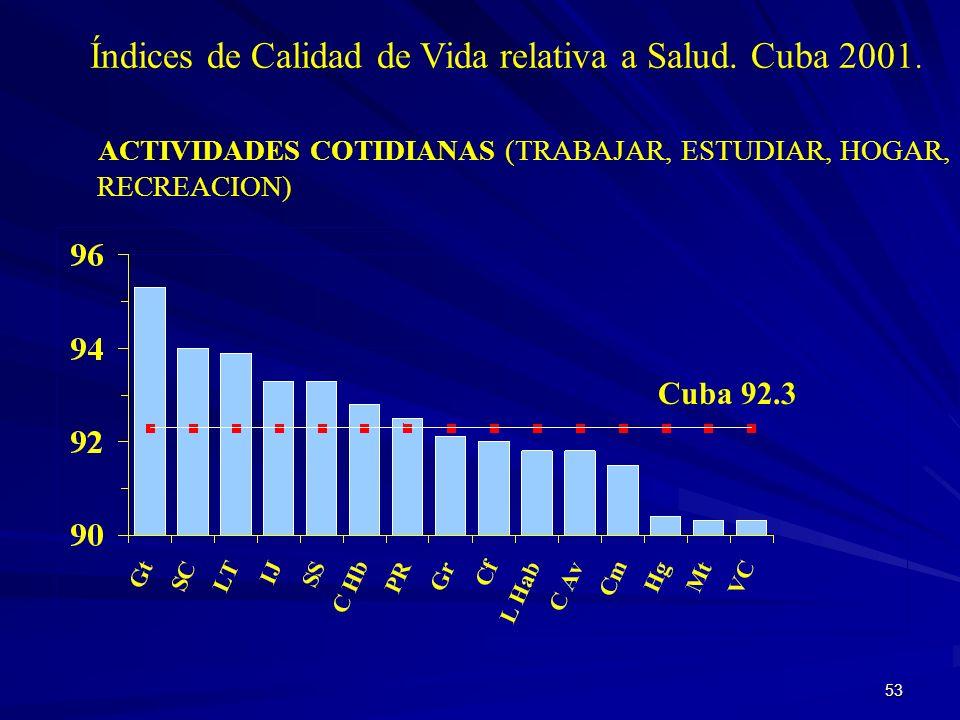 Índices de Calidad de Vida relativa a Salud. Cuba 2001.