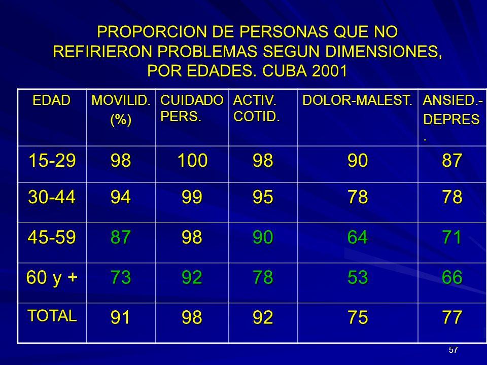 PROPORCION DE PERSONAS QUE NO REFIRIERON PROBLEMAS SEGUN DIMENSIONES, POR EDADES. CUBA 2001