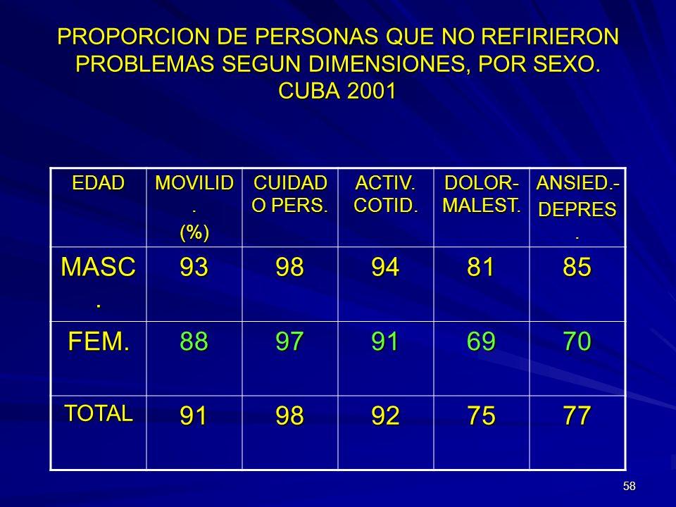 PROPORCION DE PERSONAS QUE NO REFIRIERON PROBLEMAS SEGUN DIMENSIONES, POR SEXO. CUBA 2001