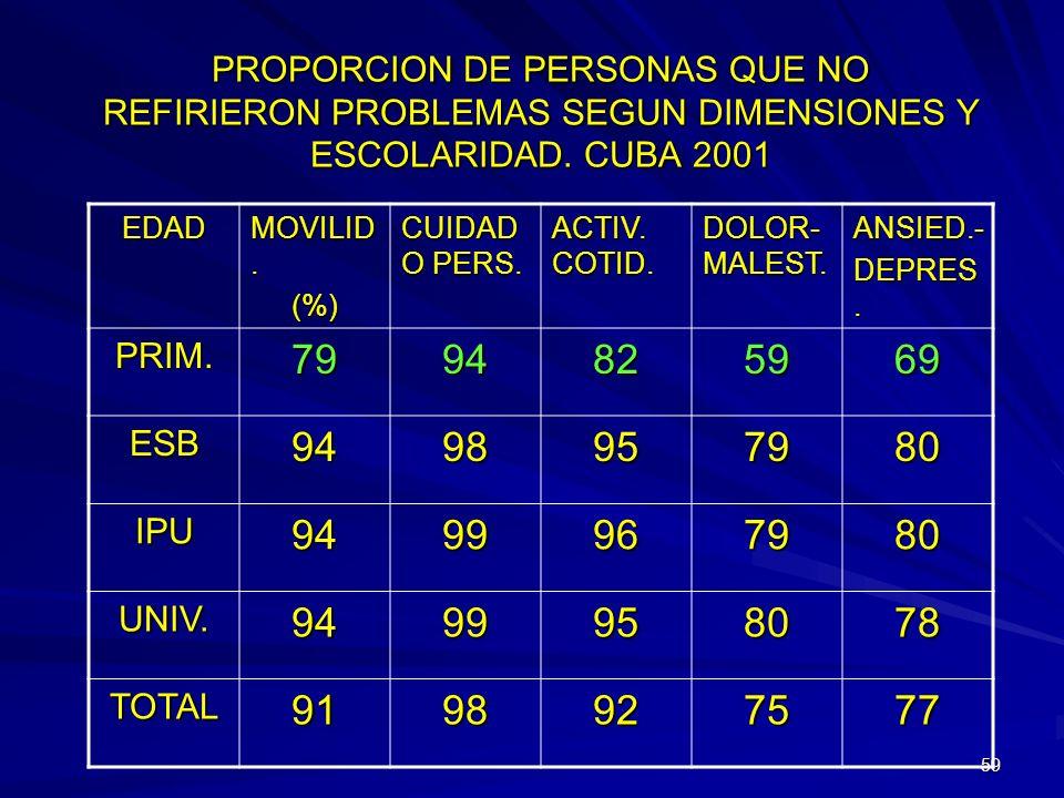 PROPORCION DE PERSONAS QUE NO REFIRIERON PROBLEMAS SEGUN DIMENSIONES Y ESCOLARIDAD. CUBA 2001