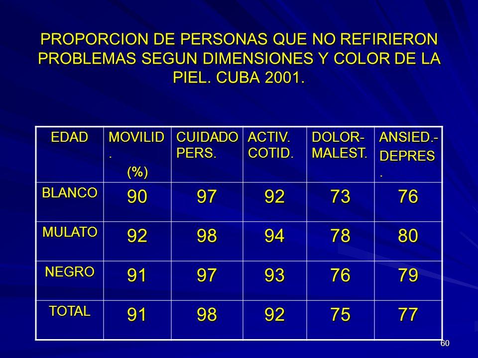 PROPORCION DE PERSONAS QUE NO REFIRIERON PROBLEMAS SEGUN DIMENSIONES Y COLOR DE LA PIEL. CUBA 2001.