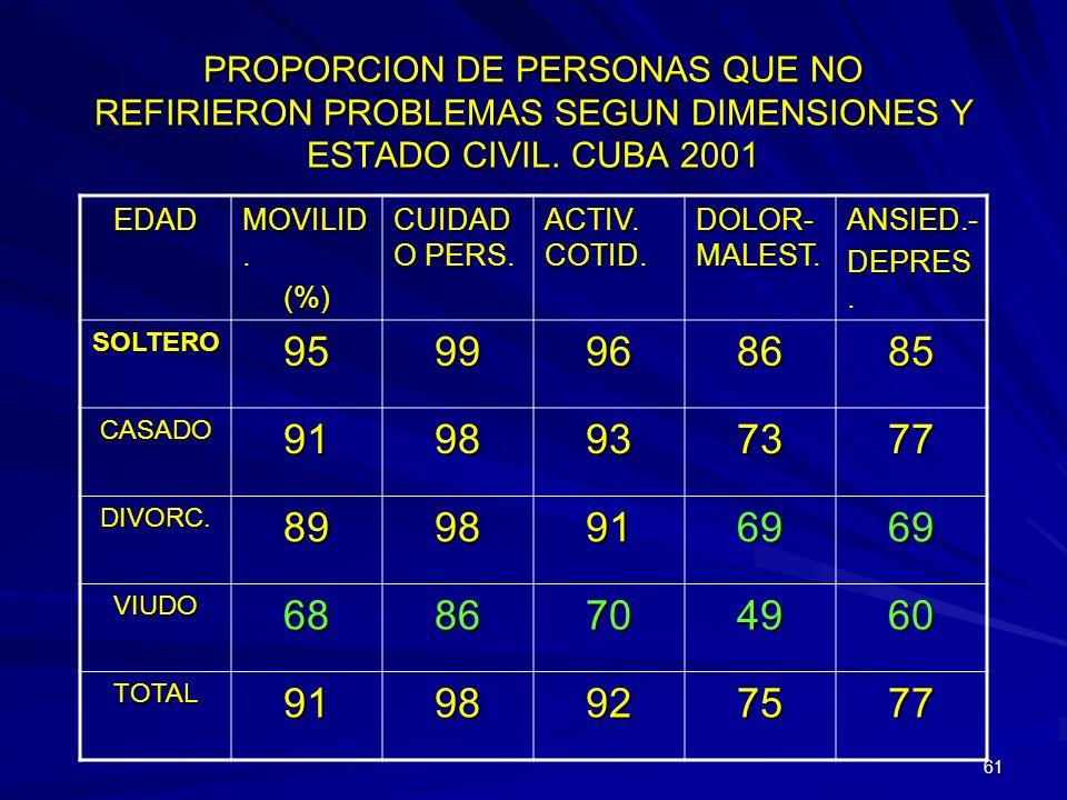 PROPORCION DE PERSONAS QUE NO REFIRIERON PROBLEMAS SEGUN DIMENSIONES Y ESTADO CIVIL. CUBA 2001