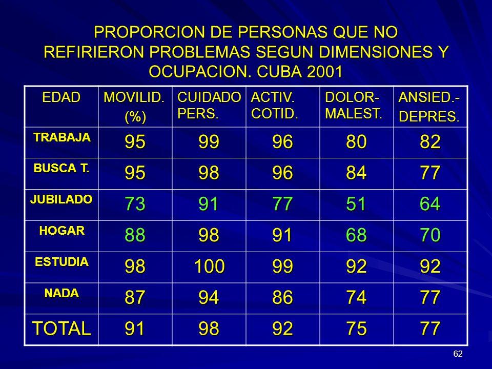 PROPORCION DE PERSONAS QUE NO REFIRIERON PROBLEMAS SEGUN DIMENSIONES Y OCUPACION. CUBA 2001