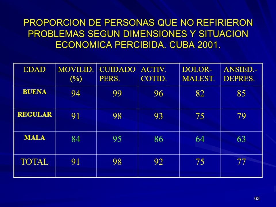 PROPORCION DE PERSONAS QUE NO REFIRIERON PROBLEMAS SEGUN DIMENSIONES Y SITUACION ECONOMICA PERCIBIDA. CUBA 2001.
