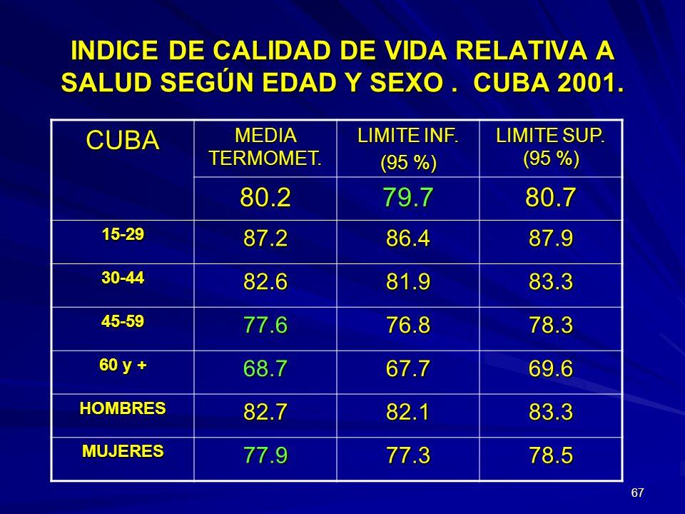 INDICE DE CALIDAD DE VIDA RELATIVA A SALUD SEGÚN EDAD Y SEXO . CUBA 2001.
