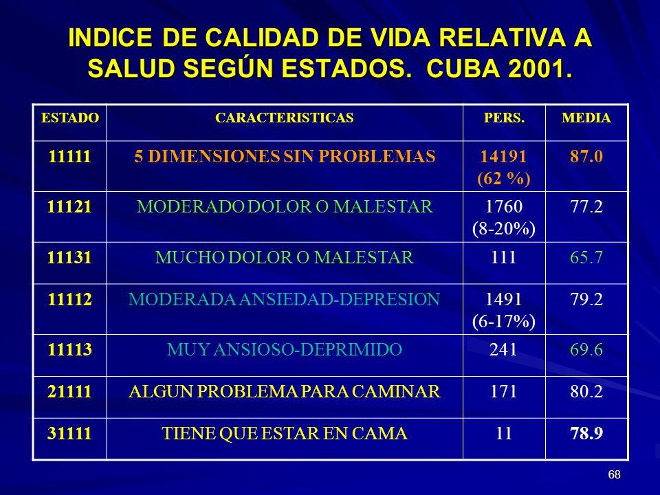 INDICE DE CALIDAD DE VIDA RELATIVA A SALUD SEGÚN ESTADOS. CUBA 2001.