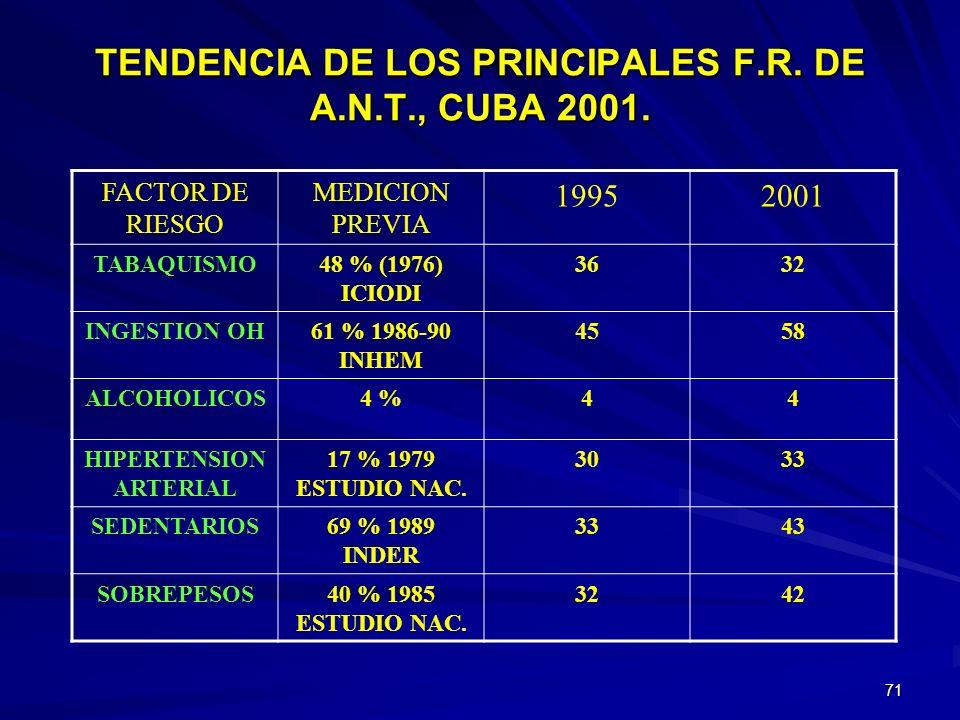 TENDENCIA DE LOS PRINCIPALES F.R. DE A.N.T., CUBA 2001.