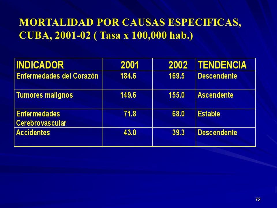 MORTALIDAD POR CAUSAS ESPECIFICAS, CUBA, 2001-02 ( Tasa x 100,000 hab