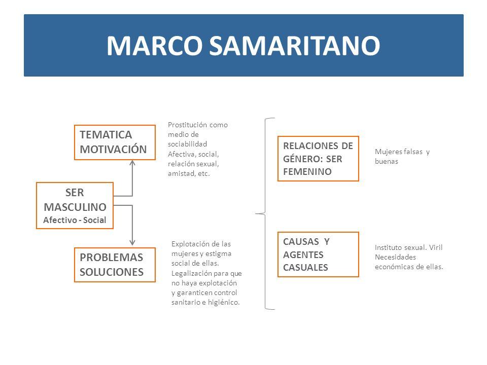 Marco samaritano TEMATICA MOTIVACIÓN SER MASCULINO PROBLEMAS