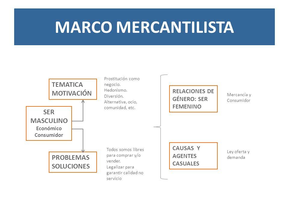 Marco MERCANTILISTA TEMATICA MOTIVACIÓN SER MASCULINO PROBLEMAS