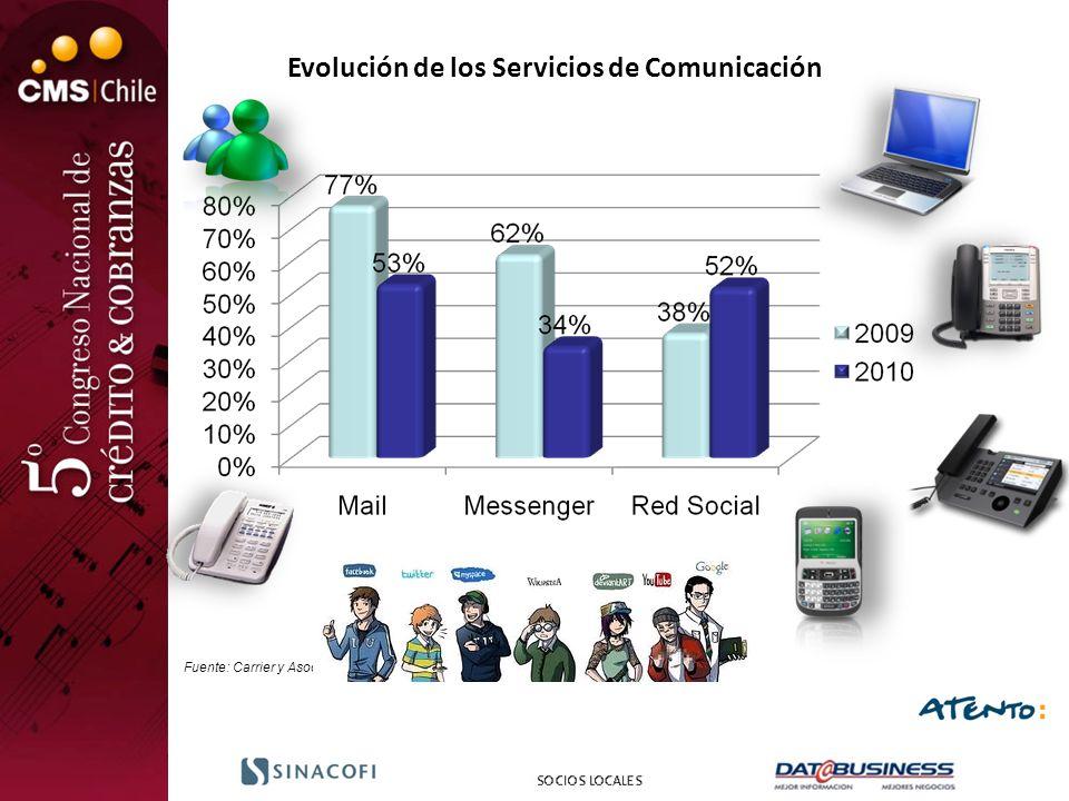 Evolución de los Servicios de Comunicación