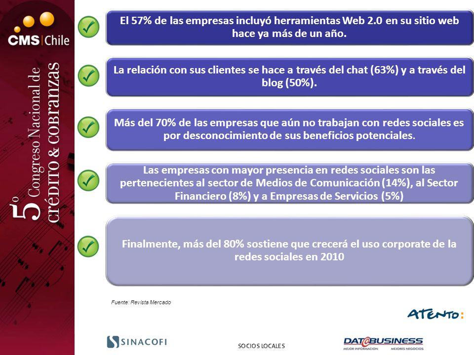 El 57% de las empresas incluyó herramientas Web 2