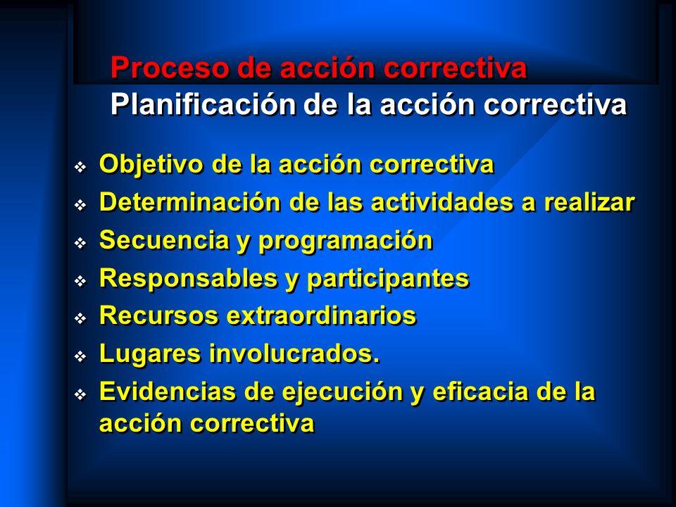 Proceso de acción correctiva Planificación de la acción correctiva
