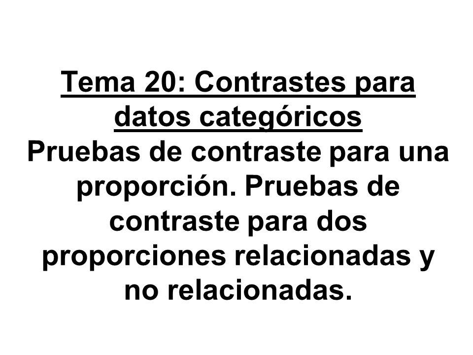 Tema 20: Contrastes para datos categóricos Pruebas de contraste para una proporción.