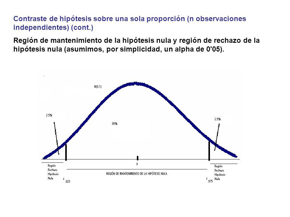 Contraste de hipótesis sobre una sola proporción (n observaciones independientes) (cont.)