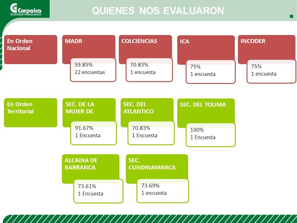 QUIENES NOS EVALUARON En Orden Nacional MADR COLCIENCIAS ICA INCODER
