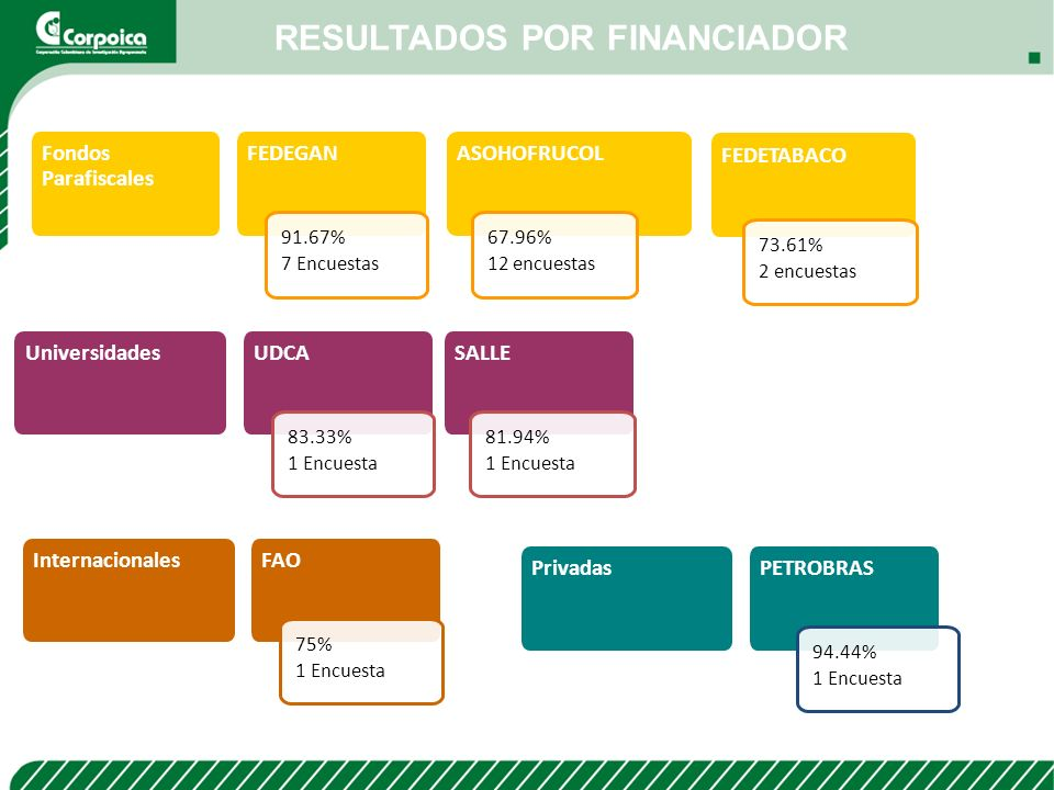 RESULTADOS POR FINANCIADOR