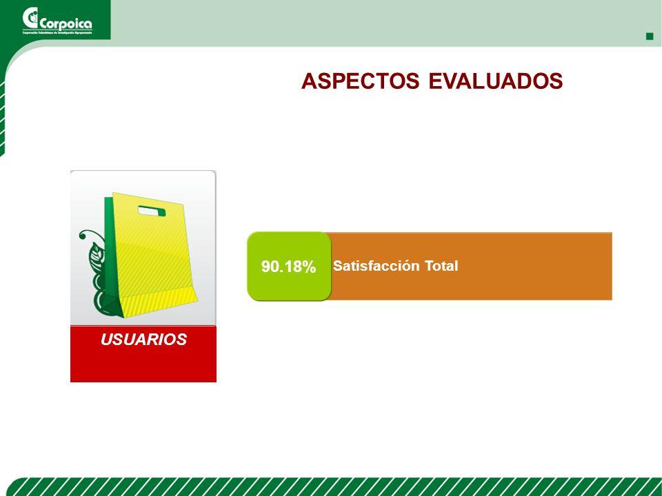 ASPECTOS EVALUADOS USUARIOS 90.18% Satisfacción Total